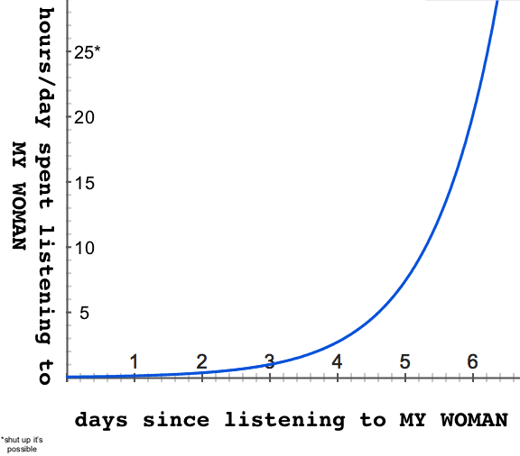 my-woman-listening-graph